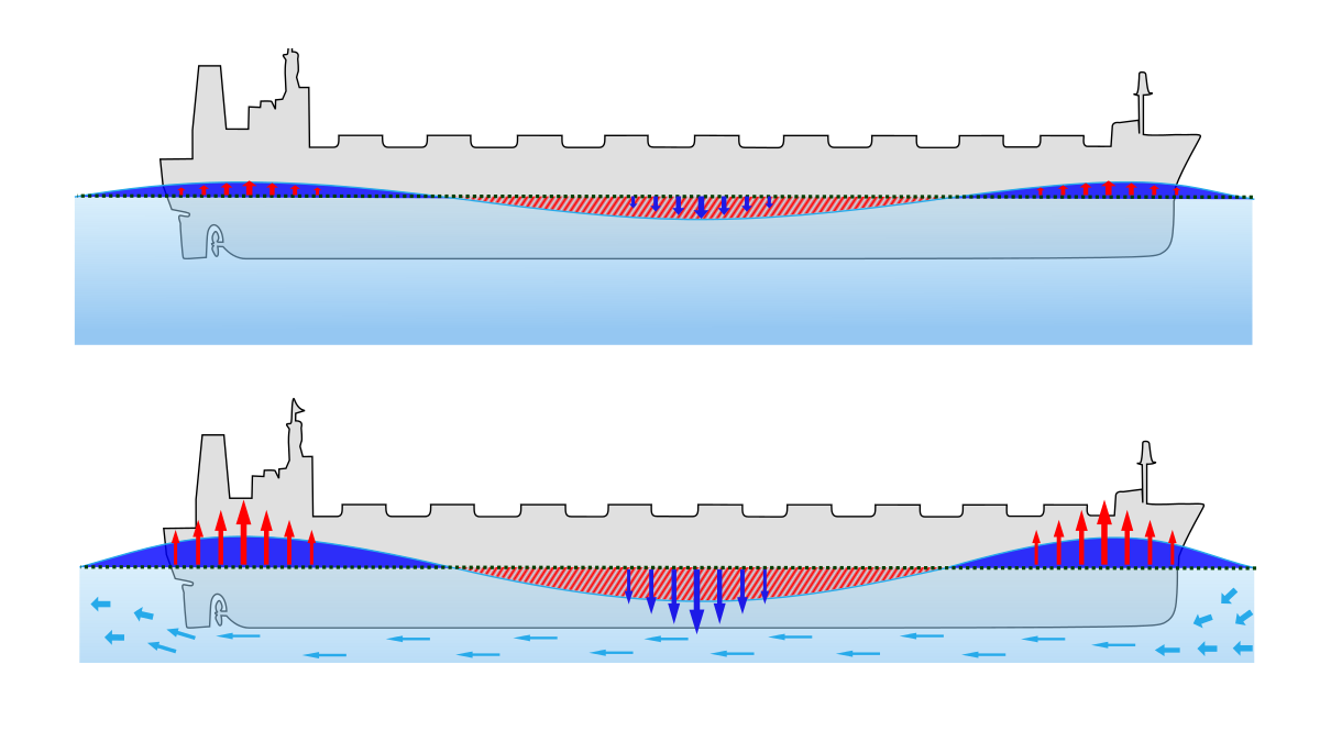 Ship's Squat / Under Keel Clearances / Speed Loss At Restricted Waters & Static Condition From Dynamic Drafts / Tide Calculations